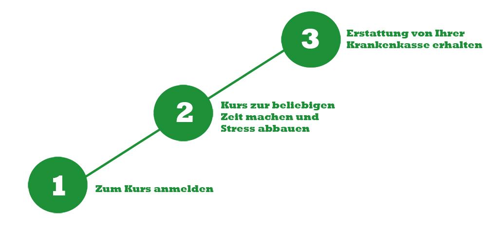 Stress_Online-Kurs-nutzen-2.w1000